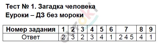 Тесты: 1 - решение