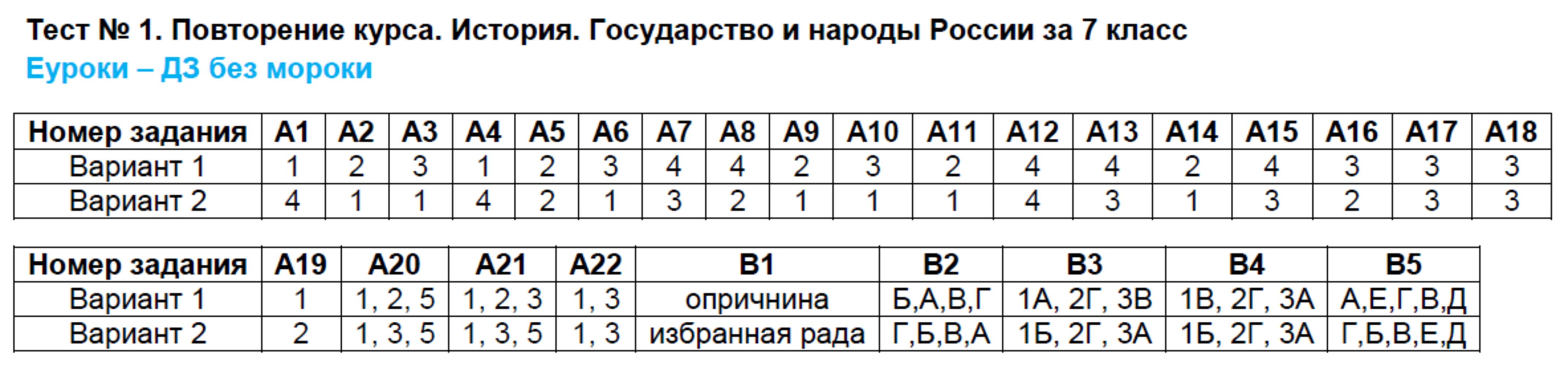 Тестовые задания 1: Вариант 1 - решение