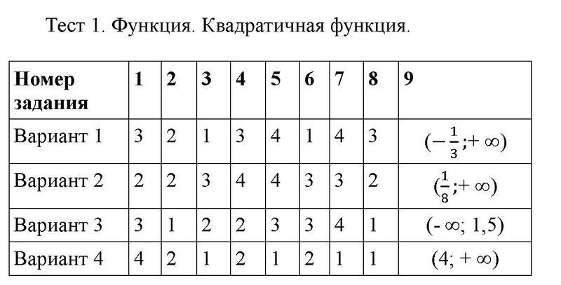 Тестовые задания: 1 - решебник №1