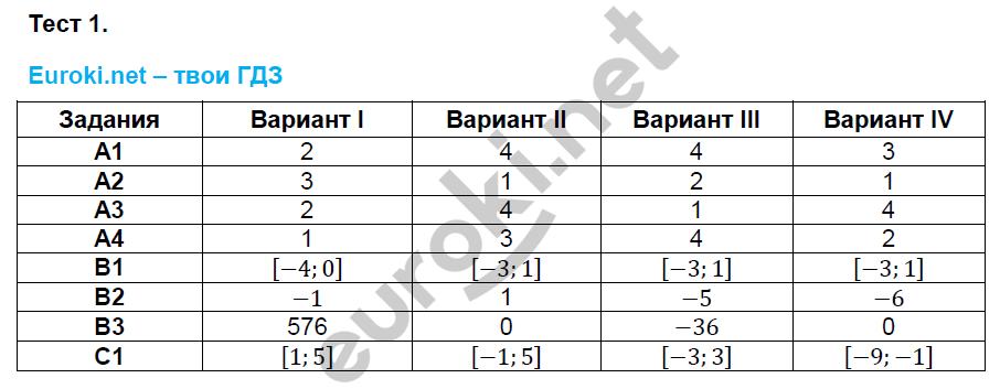 Тестовые задания: 1 - решебник №2