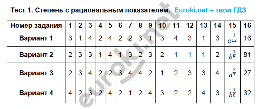 Тест  1: № 1 - решебник №2